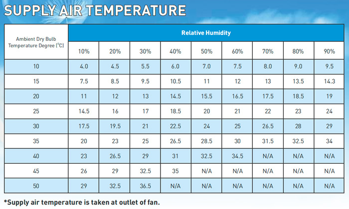 Supply Air Temperature Chart